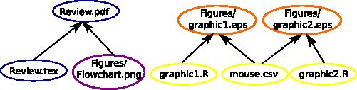 Makefile Tutorial – Statistical Genetics Laboratory